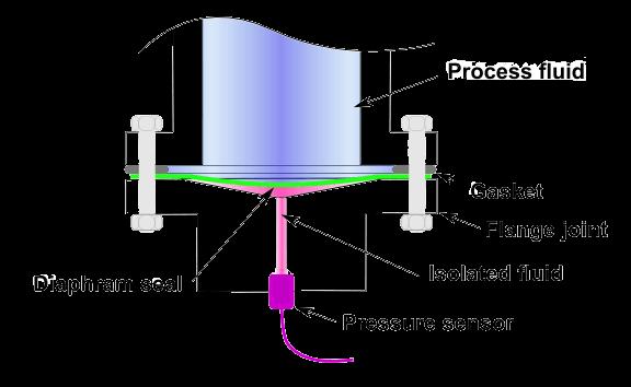 Diaphragm Rubber